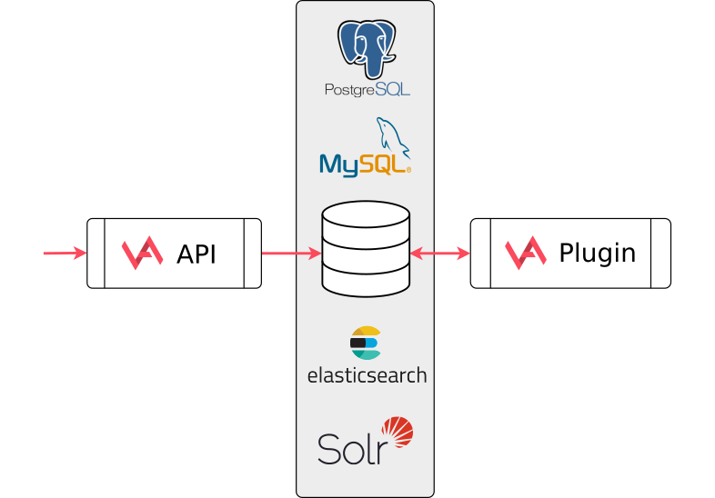 Integration with databases