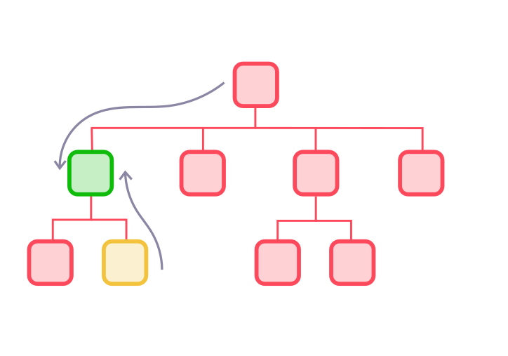 Category hierarchy